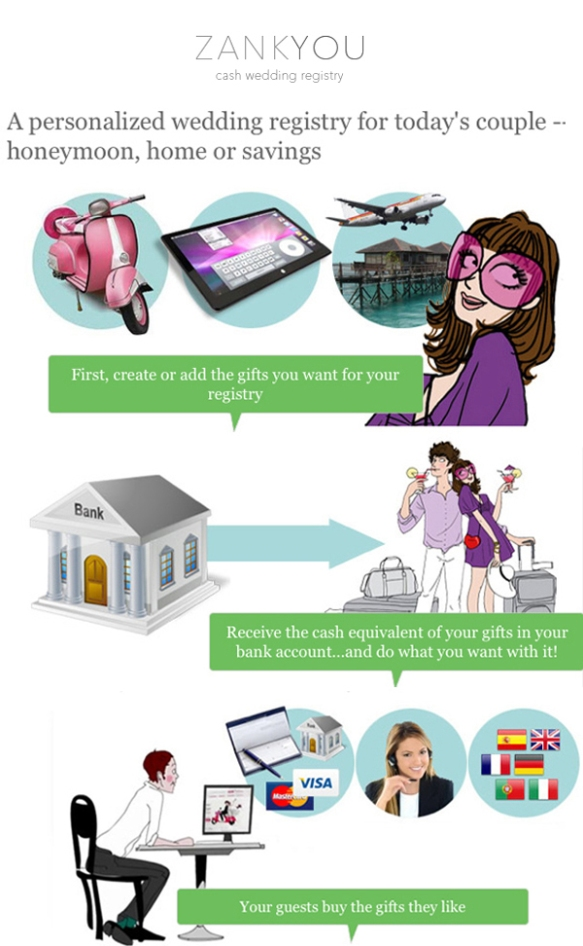 zank you, gift registry, modern gift registry, modern trends