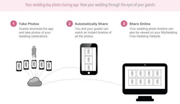 wedding party, wedding party app, wedding app, wedding trend